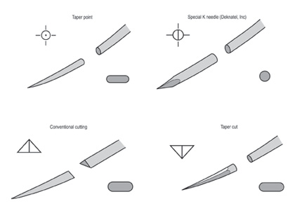 Surgical-needle-types